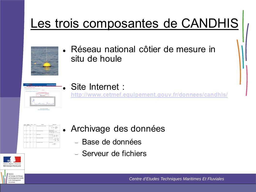 Les trois composantes de CANDHIS  Réseau national côtier de mesure in situ de houle  Site Internet : http://www.cetmef.equipement.gouv.fr/donnees/ca