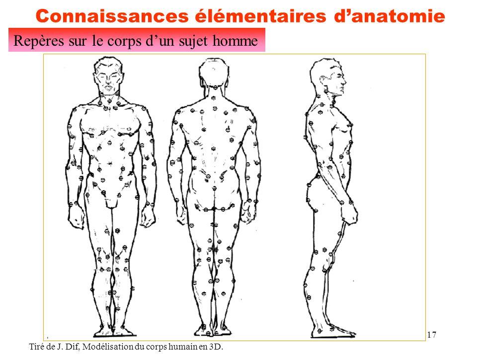 17 Connaissances élémentaires d'anatomie Repères sur le corps d'un sujet homme Tiré de J. Dif, Modélisation du corps humain en 3D.