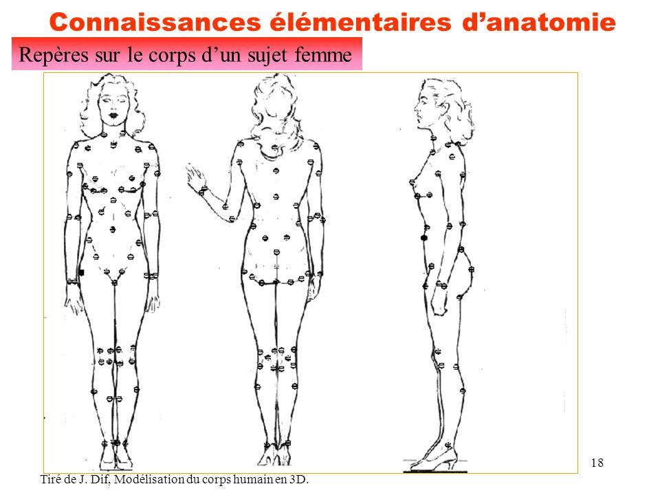 18 Connaissances élémentaires d'anatomie Repères sur le corps d'un sujet femme Tiré de J. Dif, Modélisation du corps humain en 3D.