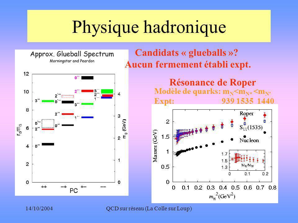 14/10/2004QCD sur réseau (La Colle sur Loup) Physique hadronique Candidats « glueballs ».