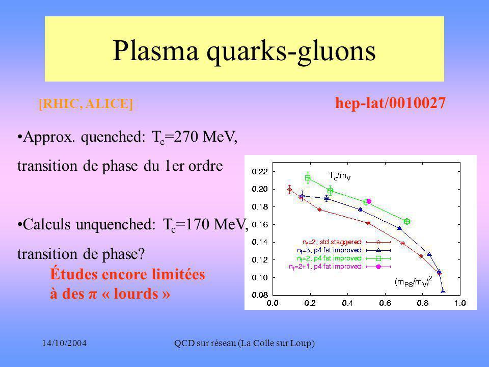 14/10/2004QCD sur réseau (La Colle sur Loup) Plasma quarks-gluons •Approx.