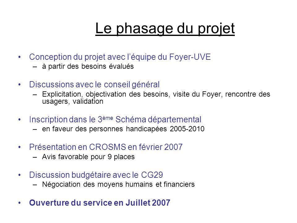 Le phasage du projet •Conception du projet avec l'équipe du Foyer-UVE –à partir des besoins évalués •Discussions avec le conseil général –Explicitatio