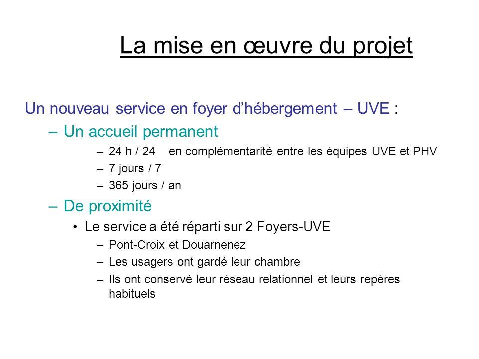 La mise en œuvre du projet Un nouveau service en foyer d'hébergement – UVE : –Un accueil permanent –24 h / 24 en complémentarité entre les équipes UVE