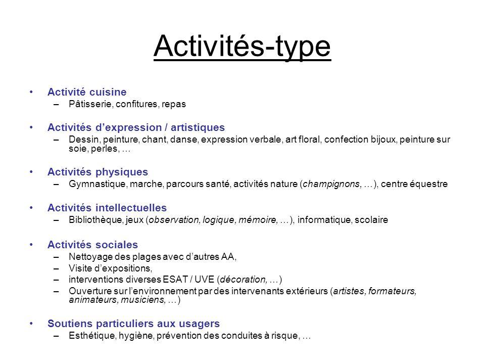 Activités-type •Activité cuisine –Pâtisserie, confitures, repas •Activités d'expression / artistiques –Dessin, peinture, chant, danse, expression verb