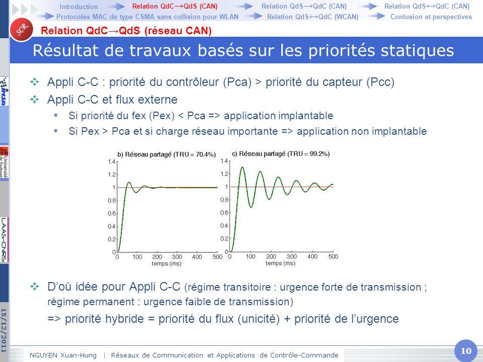SCR Résultat de travaux basés sur les priorités statiques  Appli C-C : priorité du contrôleur (Pca) > priorité du capteur (Pcc)  Appli C-C et flux e