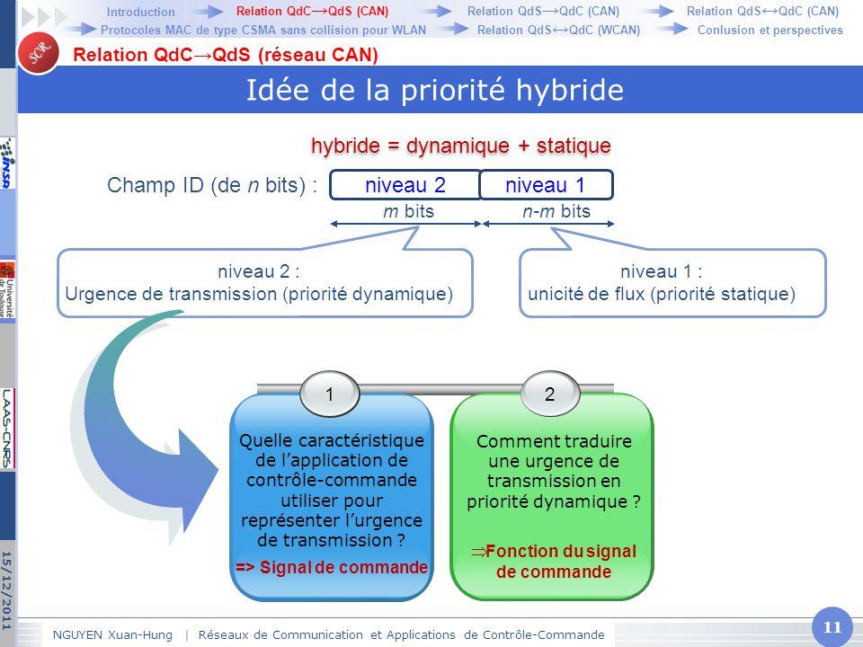 SCR Idée de la priorité hybride NGUYEN Xuan-Hung   Réseaux de Communication et Applications de Contrôle-Commande 11 15/12/2011 Relation QdC→QdS (résea