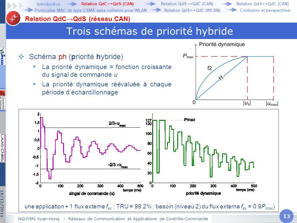 SCR Trois schémas de priorité hybride  Schéma ph (priorité hybride)  La priorité dynamique = fonction croissante du signal de commande u  La priori