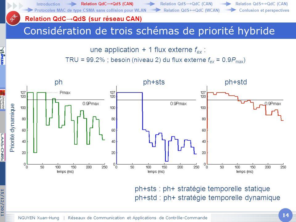 SCR Considération de trois schémas de priorité hybride NGUYEN Xuan-Hung   Réseaux de Communication et Applications de Contrôle-Commande 14 15/12/2011
