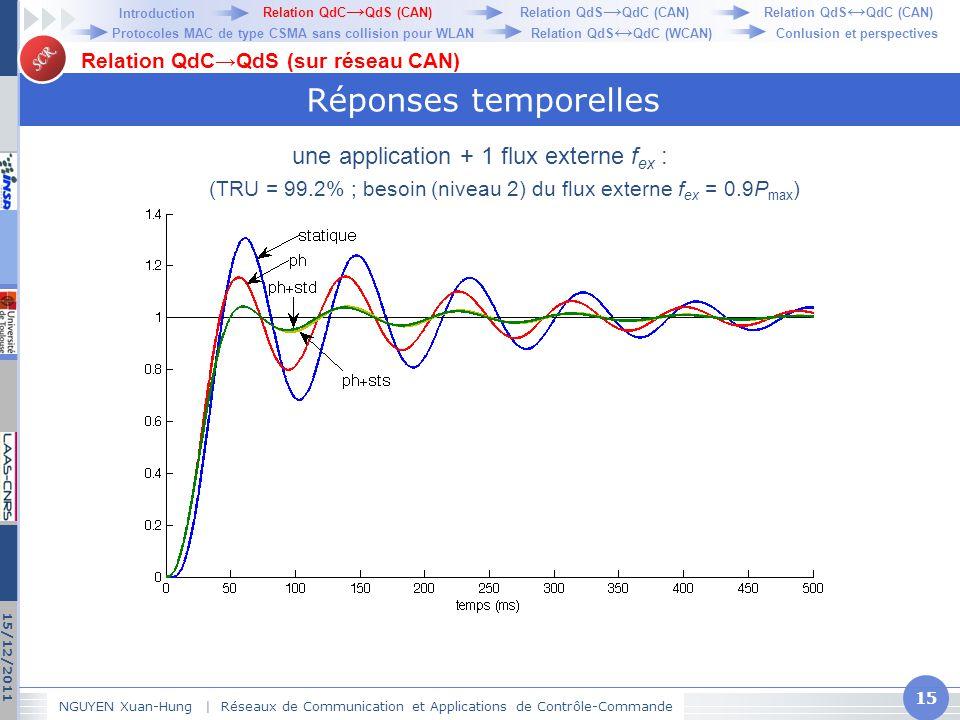 SCR Réponses temporelles NGUYEN Xuan-Hung   Réseaux de Communication et Applications de Contrôle-Commande 15 15/12/2011 Relation QdC→QdS (sur réseau C