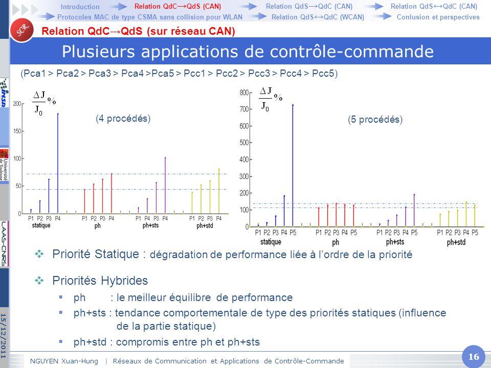 SCR Plusieurs applications de contrôle-commande NGUYEN Xuan-Hung   Réseaux de Communication et Applications de Contrôle-Commande 16 15/12/2011 Relatio