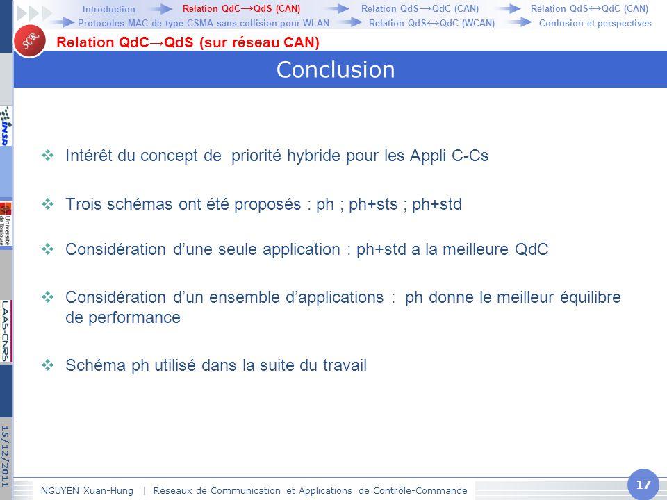 SCR Conclusion  Intérêt du concept de priorité hybride pour les Appli C-Cs  Trois schémas ont été proposés : ph ; ph+sts ; ph+std  Considération d'