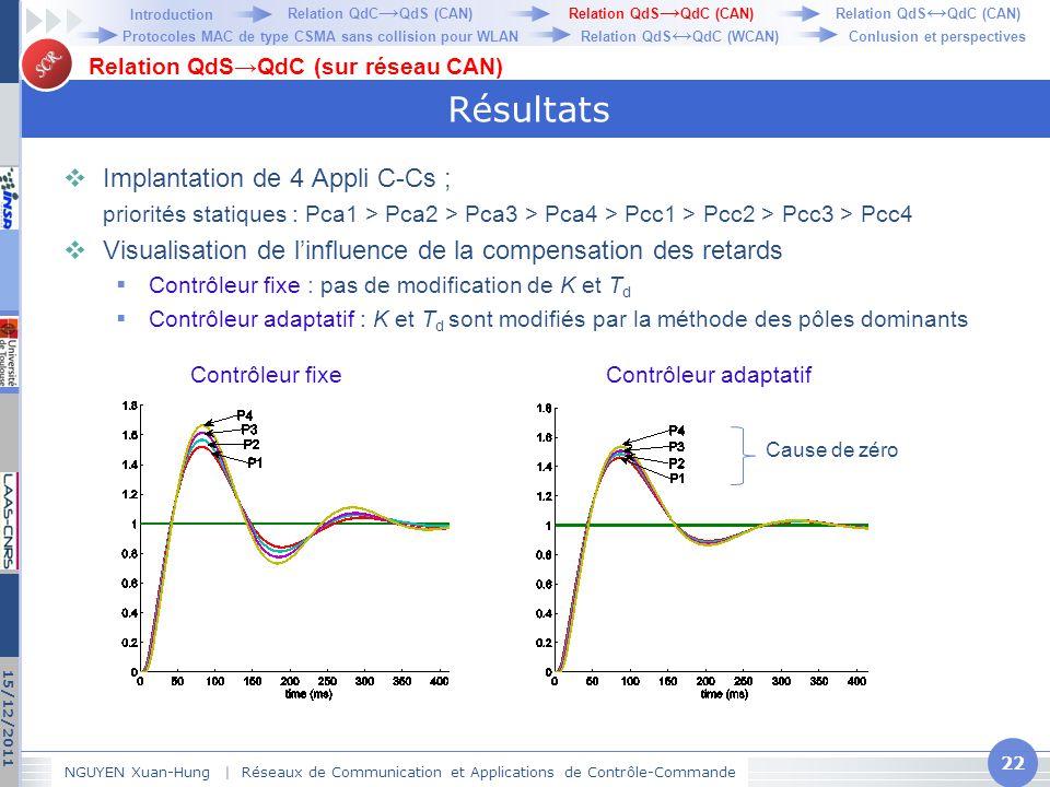 SCR Résultats  Implantation de 4 Appli C-Cs ; priorités statiques : Pca1 > Pca2 > Pca3 > Pca4 > Pcc1 > Pcc2 > Pcc3 > Pcc4  Visualisation de l'influe