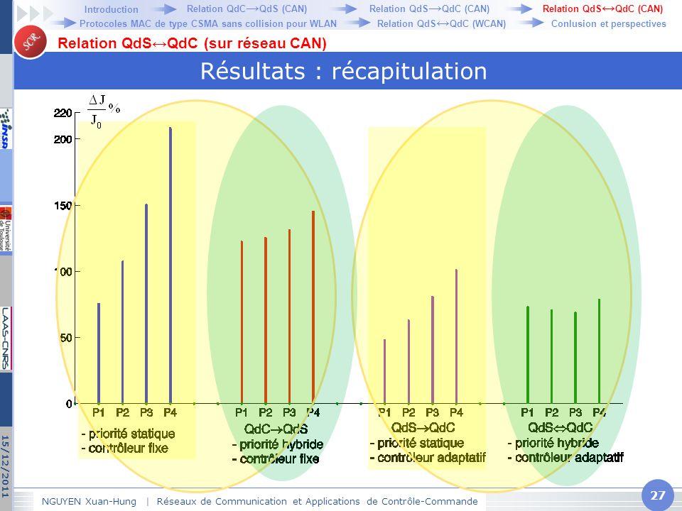 SCR Résultats : récapitulation NGUYEN Xuan-Hung   Réseaux de Communication et Applications de Contrôle-Commande 27 15/12/2011 Relation QdS↔QdC (sur ré