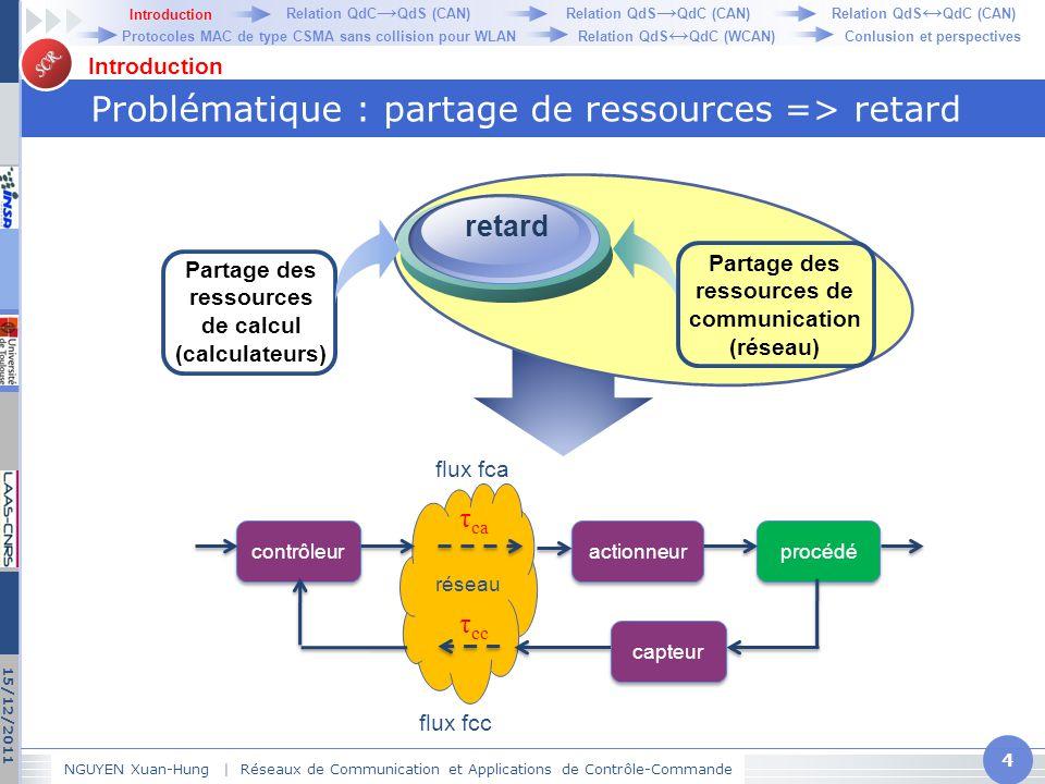 SCR Problématique : partage de ressources => retard NGUYEN Xuan-Hung   Réseaux de Communication et Applications de Contrôle-Commande 4 15/12/2011 Intr