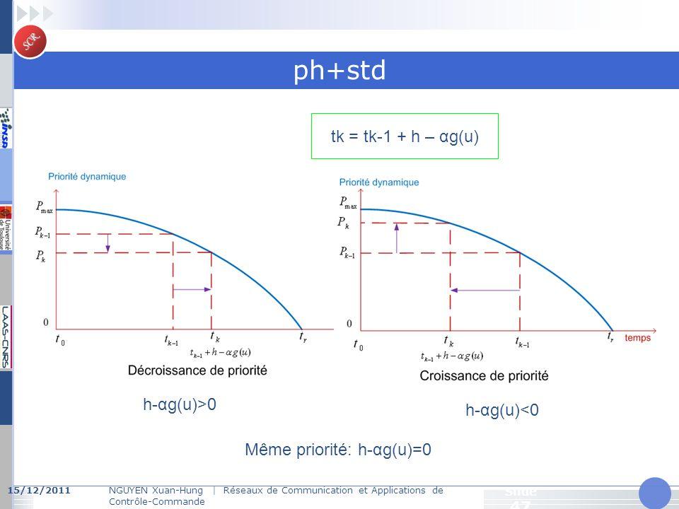 SCR 15/12/2011NGUYEN Xuan-Hung   Réseaux de Communication et Applications de Contrôle-Commande Slide 47 ph+std h-αg(u)>0 h-αg(u)<0 Même priorité: h-αg