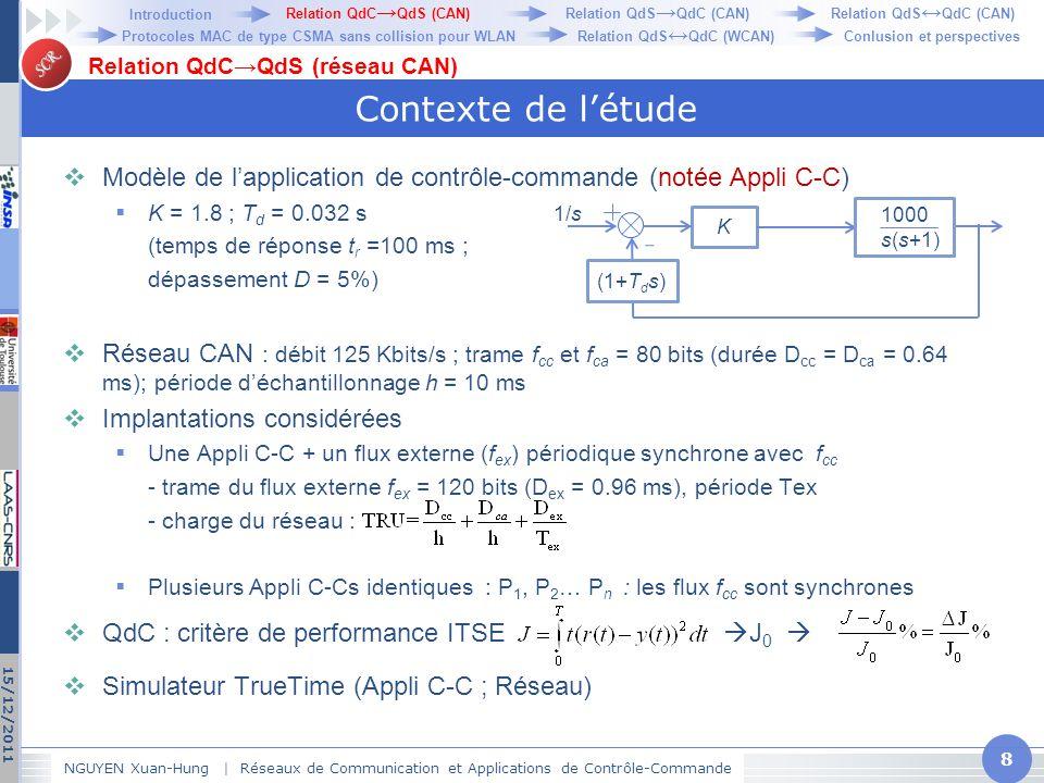 SCR Contexte  Même Appli C-C que celle considérée précédemment  Champ ID = 8 bits  Priorité hybride :  4 bits pour niveau dynamique, 4 bits pour niveau statique  schéma ph + = schéma ph + priorité dynamique max pour contrôleur  Implantation de 4 applications identiques (synchrones)  niveau statique : Pca1 > Pca2 > Pca3 > Pca4 > Pcc1 > Pcc2 > Pcc3 > Pcc4  WiFi : 1Mbits/s; trame de données 480 bits, DCF = 50µs,  Paramètres CANlike : l b = 20 µs; t g = 5µs, même vitesse, durées de trames que WiFi  Critère J NGUYEN Xuan-Hung | Réseaux de Communication et Applications de Contrôle-Commande 39 15/12/2011 Relation bidirectionnelle QdS↔QdC WLAN 1000 s(s+1) K(1+T d s) 1/s Relation QdC → QdS (CAN)Relation QdS ↔ QdC (CAN) Protocoles MAC de type CSMA sans collision pour WLANConlusion et perspectives Introduction Relation QdS → QdC (CAN) Relation QdS ↔ QdC (WCAN)