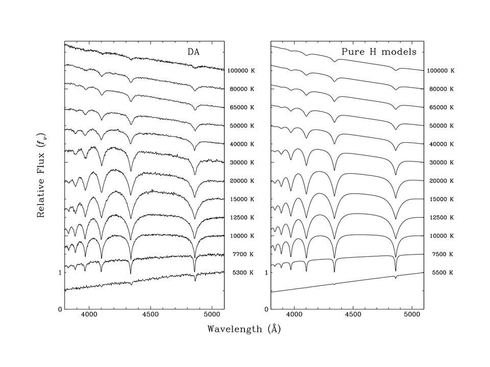 Les profils des raies de Balmer sont sensibles à T eff et log g
