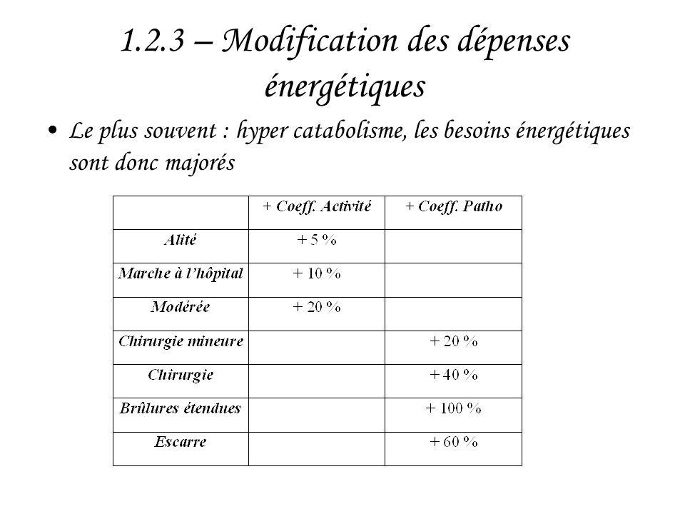 1.2.3 – Modification des dépenses énergétiques •Le plus souvent : hyper catabolisme, les besoins énergétiques sont donc majorés