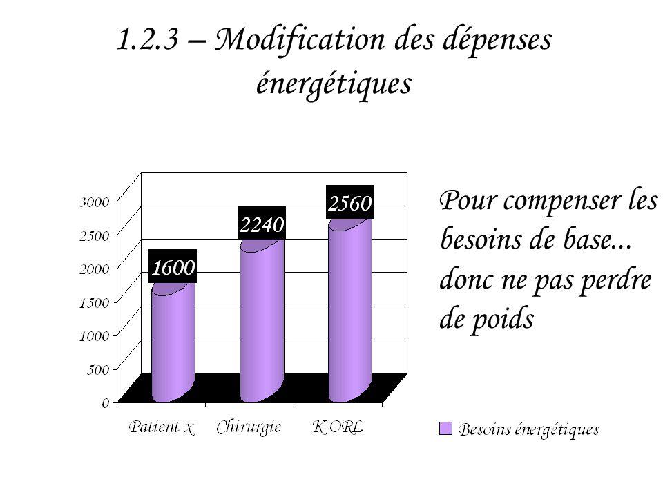 1.2.3 – Modification des dépenses énergétiques Pour compenser les besoins de base... donc ne pas perdre de poids