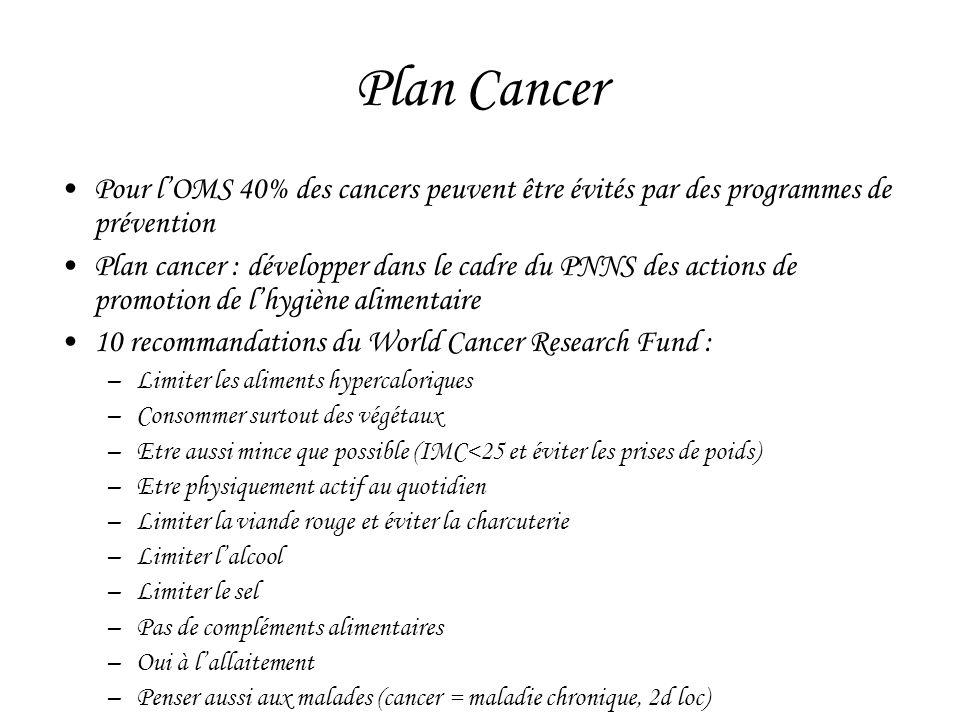 Plan Cancer •Pour l'OMS 40% des cancers peuvent être évités par des programmes de prévention •Plan cancer : développer dans le cadre du PNNS des actio