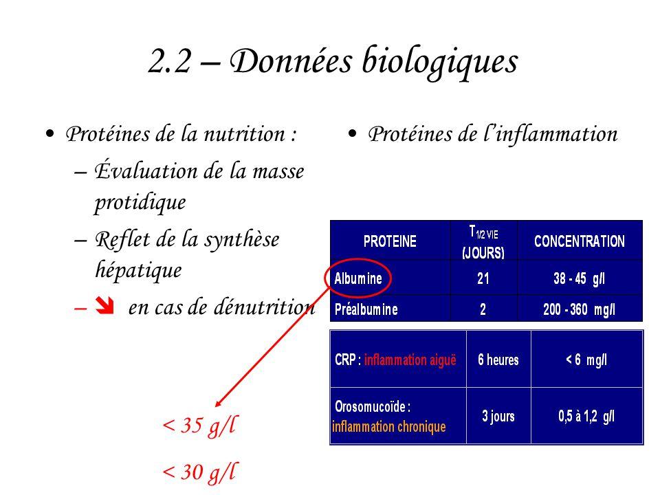 2.2 – Données biologiques •Protéines de la nutrition : –Évaluation de la masse protidique –Reflet de la synthèse hépatique –  en cas de dénutrition •