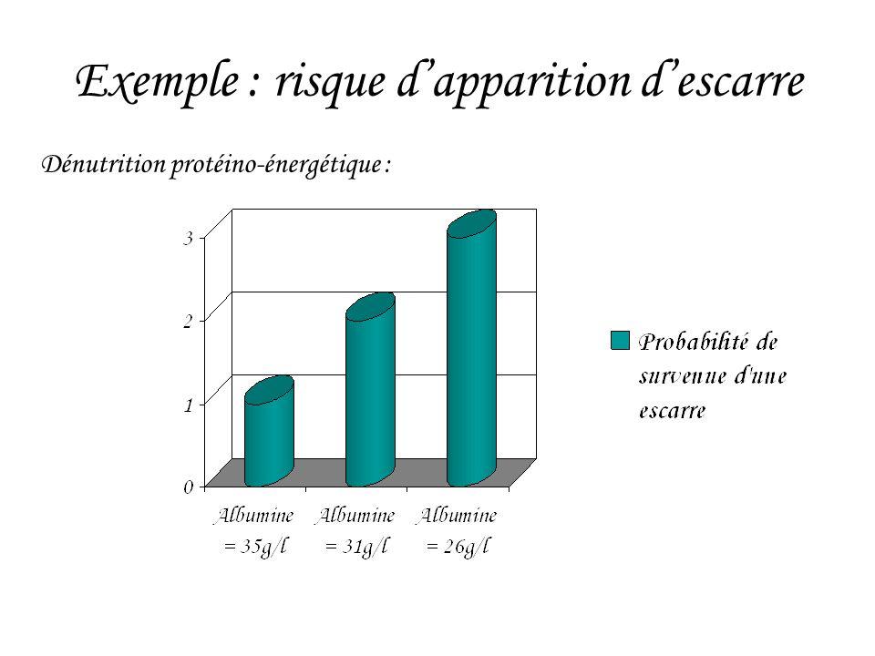 Exemple : risque d'apparition d'escarre Dénutrition protéino-énergétique :