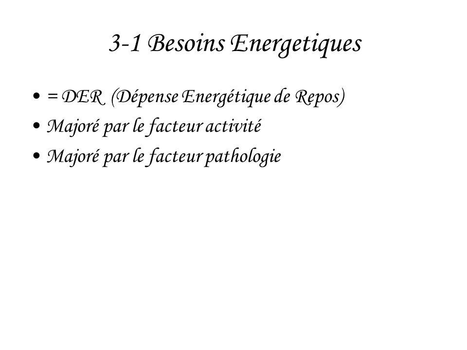 3-1 Besoins Energetiques •= DER (Dépense Energétique de Repos) •Majoré par le facteur activité •Majoré par le facteur pathologie