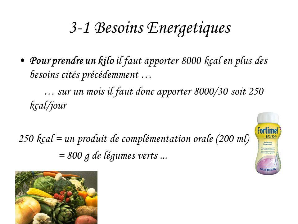 3-1 Besoins Energetiques •Pour prendre un kilo il faut apporter 8000 kcal en plus des besoins cités précédemment … … sur un mois il faut donc apporter