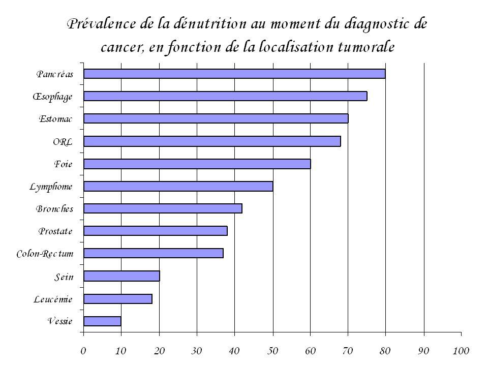 1.1- Prévalence •Plus de 50% des patients cancéreux présentent une malnutrition (de 30 à 87% en fonction du type de tumeurs et du stade) –Voies aérodigestives : 50% –Sein : 40% –Poumon : 60% –Estomac : 80% –Pancréas : 80%