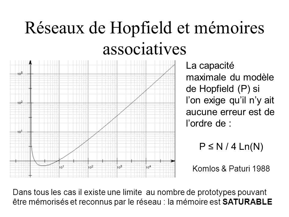 Réseaux de Hopfield et mémoires associatives La capacité maximale du modèle de Hopfield (P) si l'on exige qu'il n'y ait aucune erreur est de l'ordre d