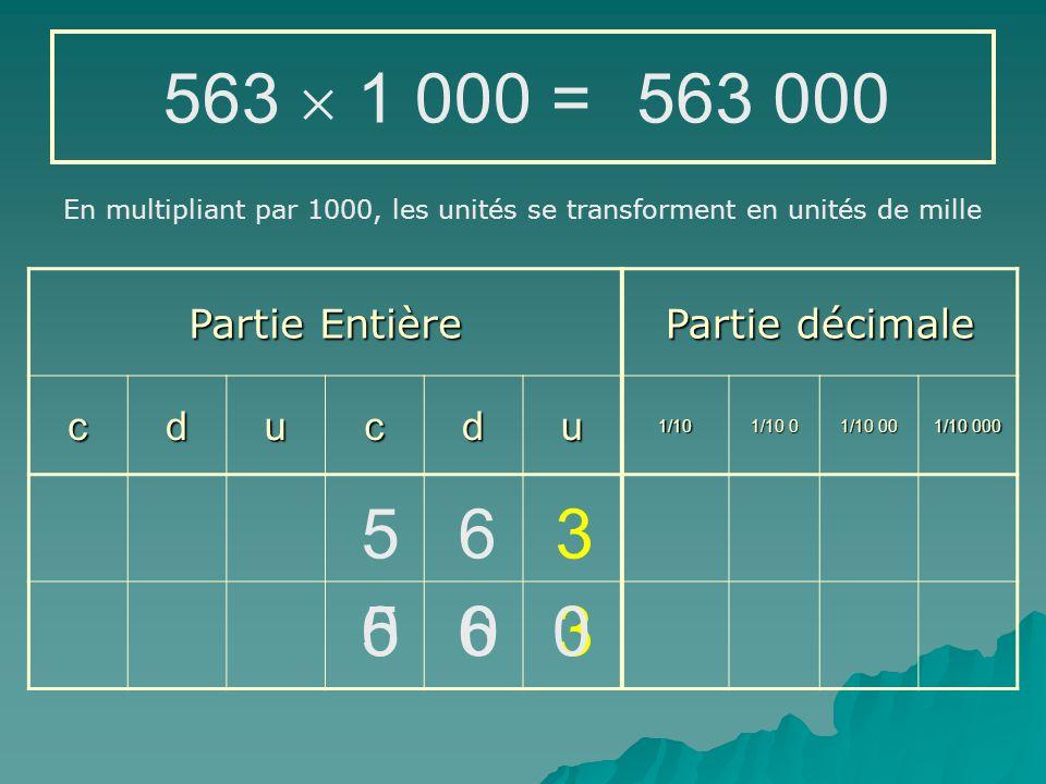 Partie Entière Partie décimale cducdu1/10 1/10 0 1/10 00 1/10 000 56,3  1 000 = 5 6 3 En multipliant par 1000, les unités se transforment en unités de mille 0 56 300 0
