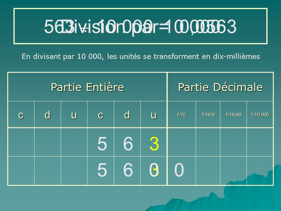 Partie Entière Partie Décimale cducdu1/10 1/10 0 1/10 00 1/10 000 563  1000 = 5 6 3 En divisant par 1 000, les unités se transforment en millièmes 0,563Division par 1 000 0