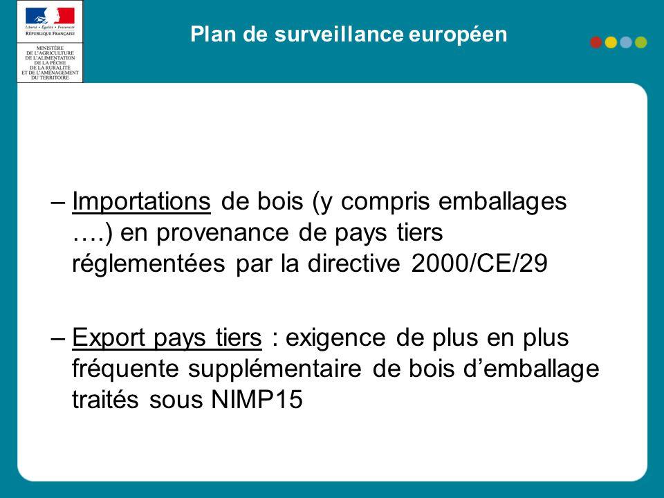 –Importations de bois (y compris emballages ….) en provenance de pays tiers réglementées par la directive 2000/CE/29 –Export pays tiers : exigence de