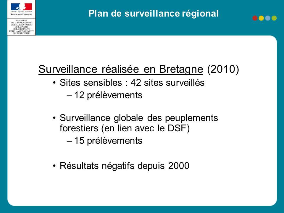 Plan de surveillance régional Surveillance réalisée en Bretagne (2010) •Sites sensibles : 42 sites surveillés –12 prélèvements •Surveillance globale d