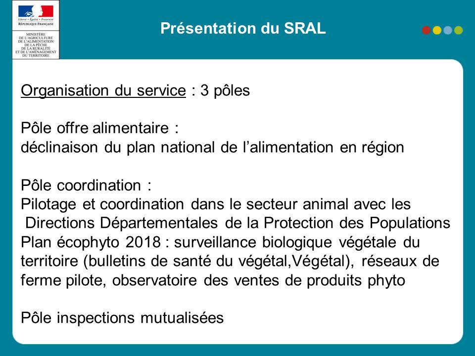 Présentation du SRAL Organisation du service : 3 pôles Pôle offre alimentaire : déclinaison du plan national de l'alimentation en région Pôle coordina