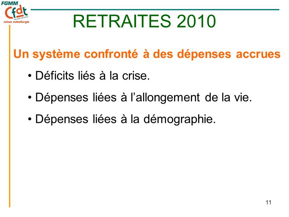 11 RETRAITES 2010 Un système confronté à des dépenses accrues • Déficits liés à la crise. • Dépenses liées à l'allongement de la vie. • Dépenses liées