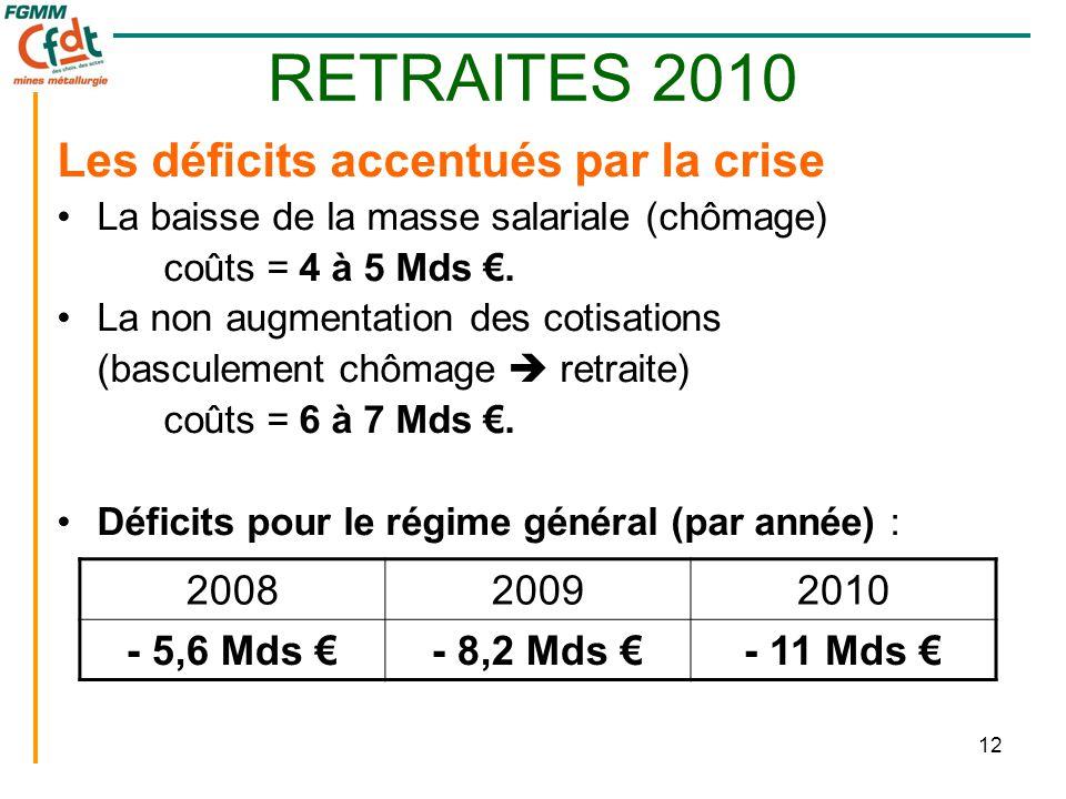 12 RETRAITES 2010 Les déficits accentués par la crise •La baisse de la masse salariale (chômage) coûts = 4 à 5 Mds €. •La non augmentation des cotisat