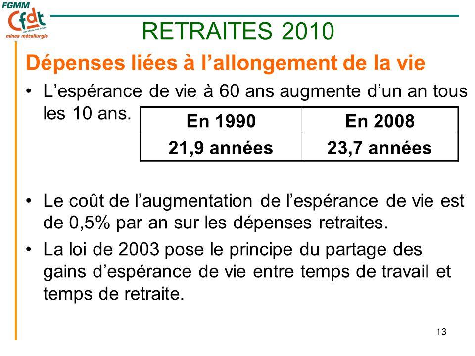 13 RETRAITES 2010 Dépenses liées à l'allongement de la vie •L'espérance de vie à 60 ans augmente d'un an tous les 10 ans. •Le coût de l'augmentation d