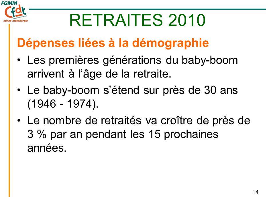 14 RETRAITES 2010 Dépenses liées à la démographie •Les premières générations du baby-boom arrivent à l'âge de la retraite. •Le baby-boom s'étend sur p