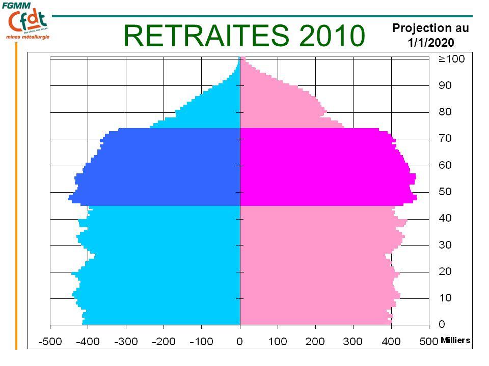 16 RETRAITES 2010 Année 2009 Projection au 1/1/2020