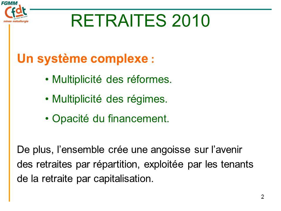 3 Une multiplicité de réformes : •1945: Création de la retraite par répartition (65 ans, 30 ans, 40% du plafond SS).
