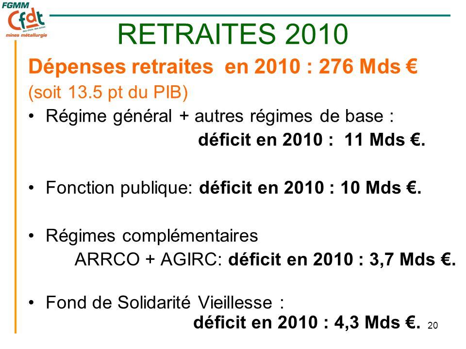 20 RETRAITES 2010 Dépenses retraites en 2010 : 276 Mds € (soit 13.5 pt du PIB) •Régime général + autres régimes de base : déficit en 2010 : 11 Mds €.