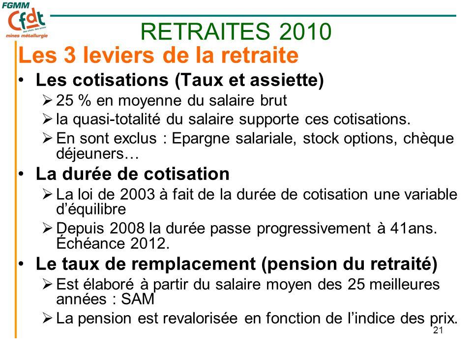 21 RETRAITES 2010 Les 3 leviers de la retraite •Les cotisations (Taux et assiette)  25 % en moyenne du salaire brut  la quasi-totalité du salaire supporte ces cotisations.