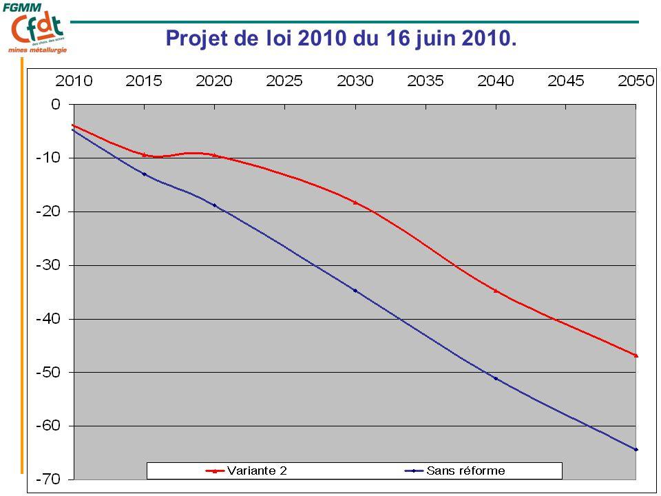 26 Projet de loi 2010 du 16 juin 2010.