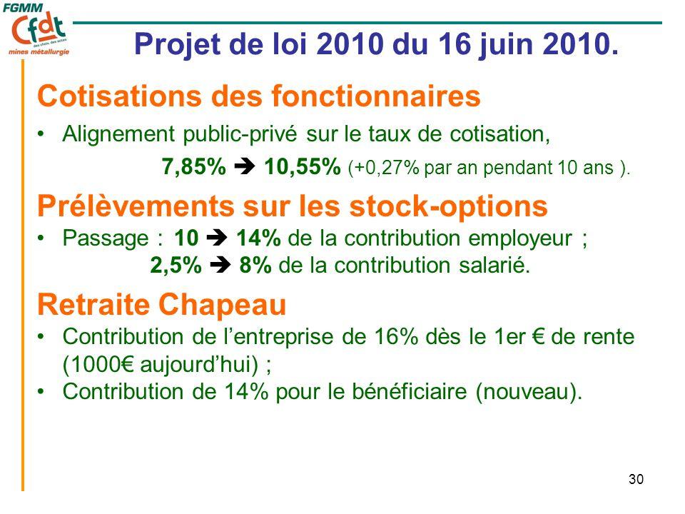 30 Projet de loi 2010 du 16 juin 2010. Cotisations des fonctionnaires •Alignement public-privé sur le taux de cotisation, 7,85%  10,55% (+0,27% par a