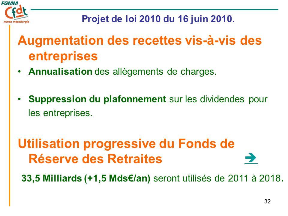 32 Projet de loi 2010 du 16 juin 2010. Augmentation des recettes vis-à-vis des entreprises •Annualisation des allègements de charges. •Suppression du
