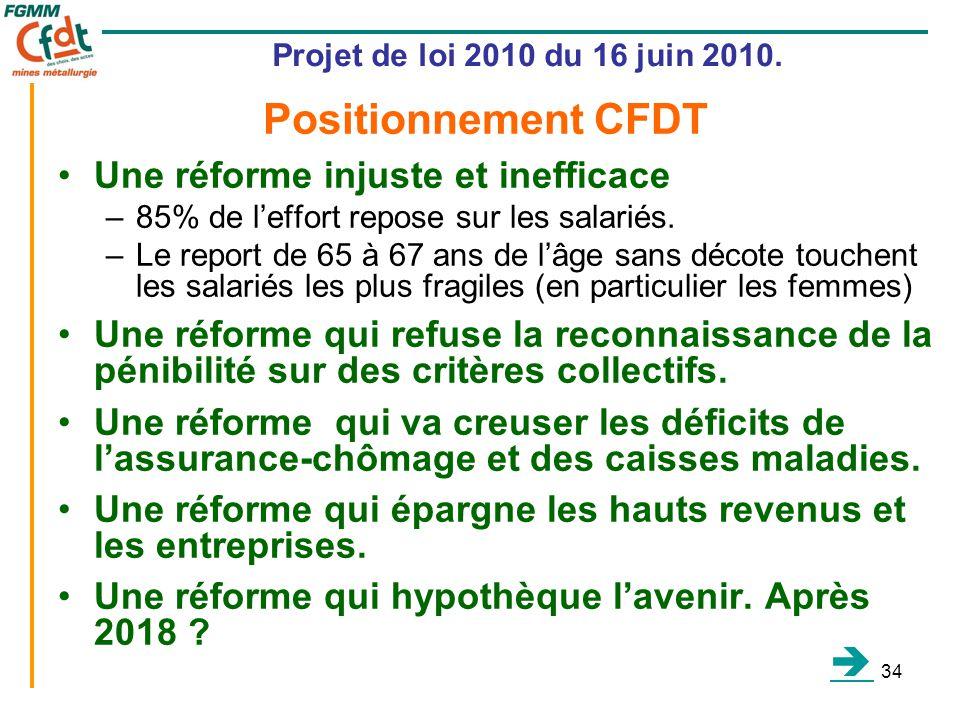 34 Projet de loi 2010 du 16 juin 2010. •Une réforme injuste et inefficace –85% de l'effort repose sur les salariés. –Le report de 65 à 67 ans de l'âge