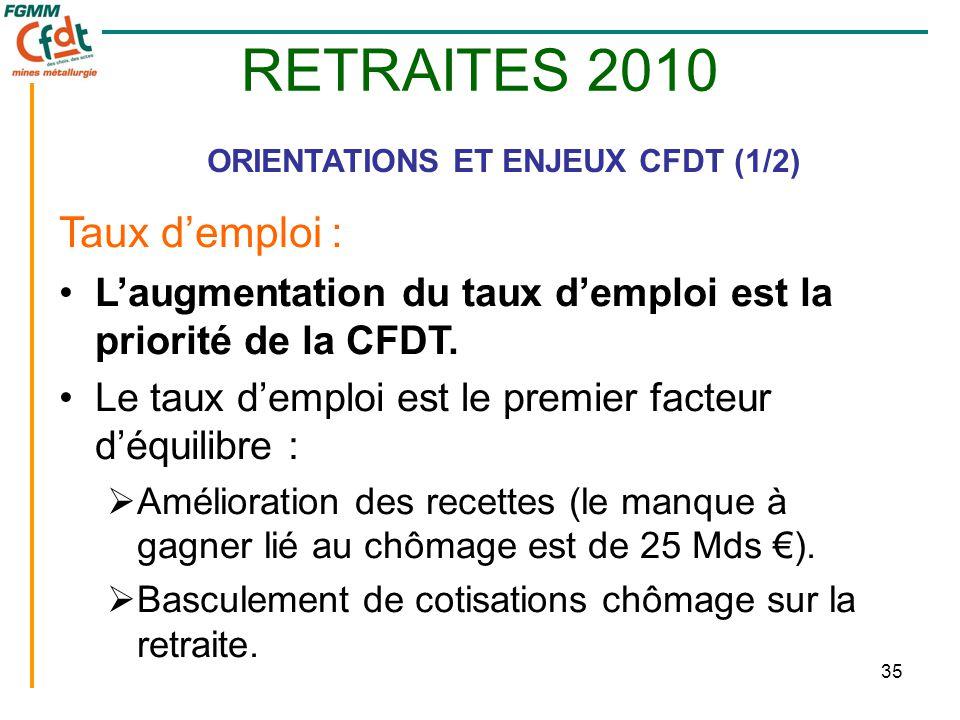 35 RETRAITES 2010 ORIENTATIONS ET ENJEUX CFDT (1/2) Taux d'emploi : •L'augmentation du taux d'emploi est la priorité de la CFDT. •Le taux d'emploi est