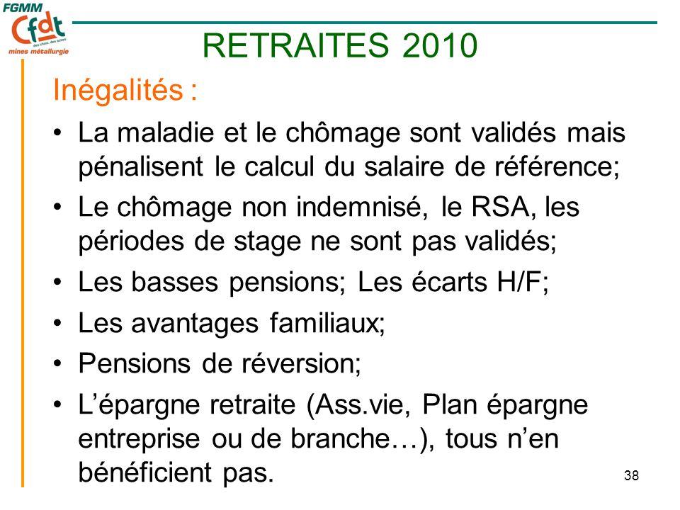 38 RETRAITES 2010 Inégalités : •La maladie et le chômage sont validés mais pénalisent le calcul du salaire de référence; •Le chômage non indemnisé, le