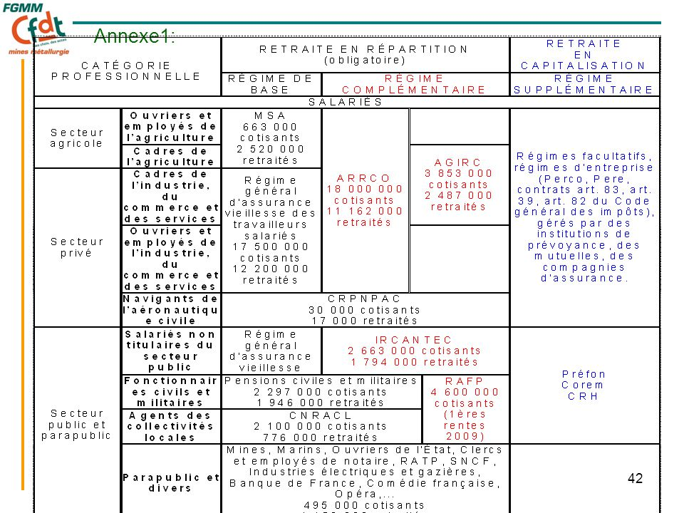 42 Annexe1: